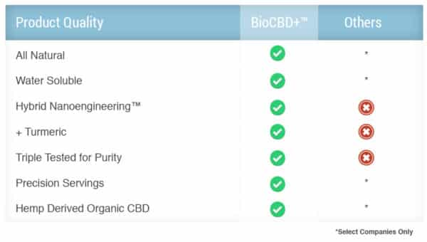 Bio CBD benefits